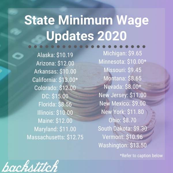 Minimum Wage Updates July 2020