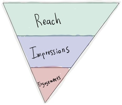 Employee Engagement Funnel.  Reach, Impressions and Engagement